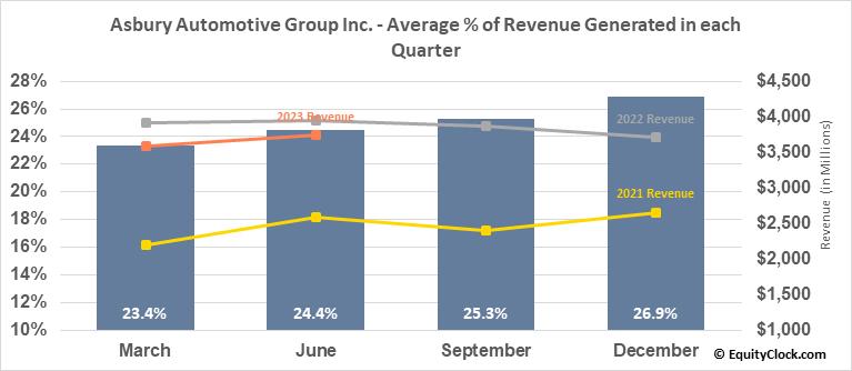 Asbury Automotive Group Inc. (NYSE:ABG) Revenue Seasonality