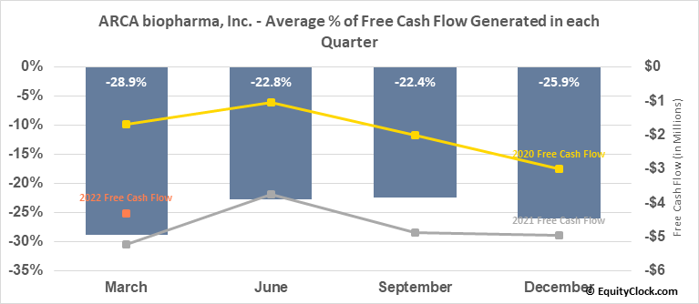 ARCA biopharma, Inc. (NASD:ABIO) Free Cash Flow Seasonality