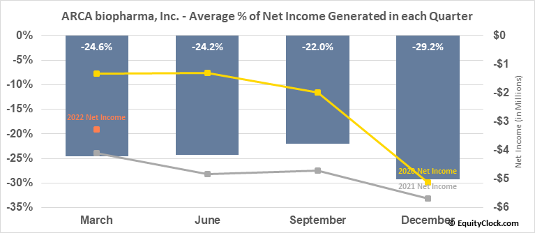 ARCA biopharma, Inc. (NASD:ABIO) Net Income Seasonality