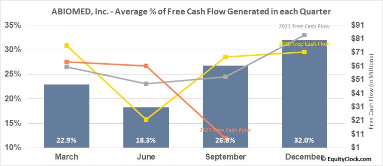 ABIOMED, Inc. (NASD:ABMD) Free Cash Flow Seasonality