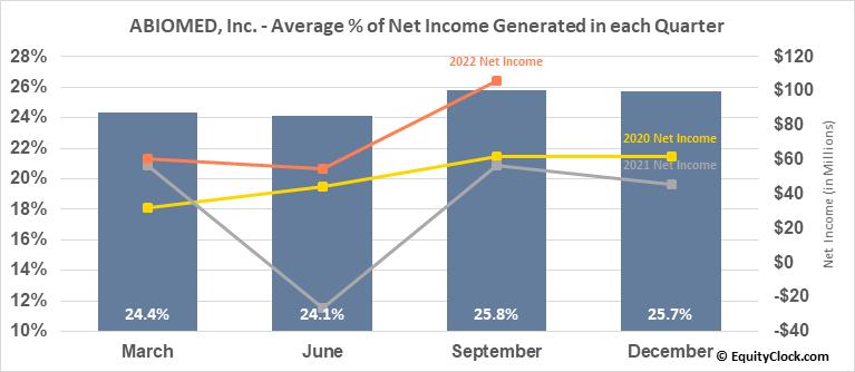 ABIOMED, Inc. (NASD:ABMD) Net Income Seasonality