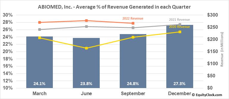 ABIOMED, Inc. (NASD:ABMD) Revenue Seasonality