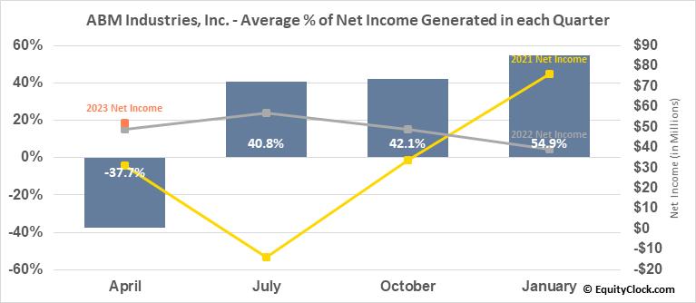 ABM Industries, Inc. (NYSE:ABM) Net Income Seasonality