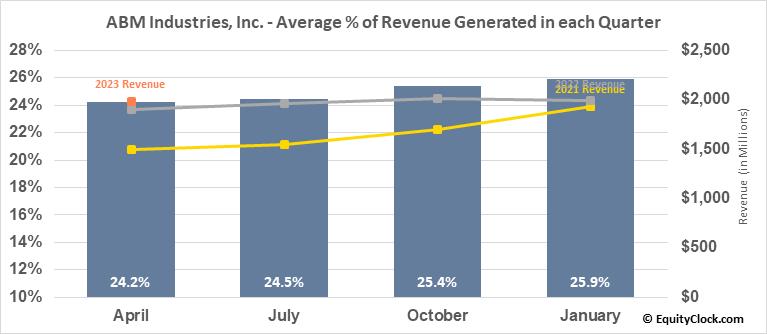 ABM Industries, Inc. (NYSE:ABM) Revenue Seasonality