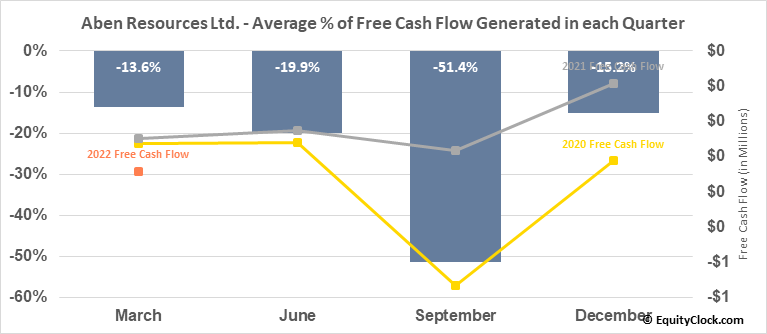 Aben Resources Ltd. (OTCMKT:ABNAF) Free Cash Flow Seasonality