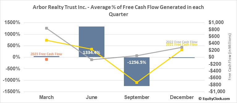 Arbor Realty Trust Inc. (NYSE:ABR) Free Cash Flow Seasonality