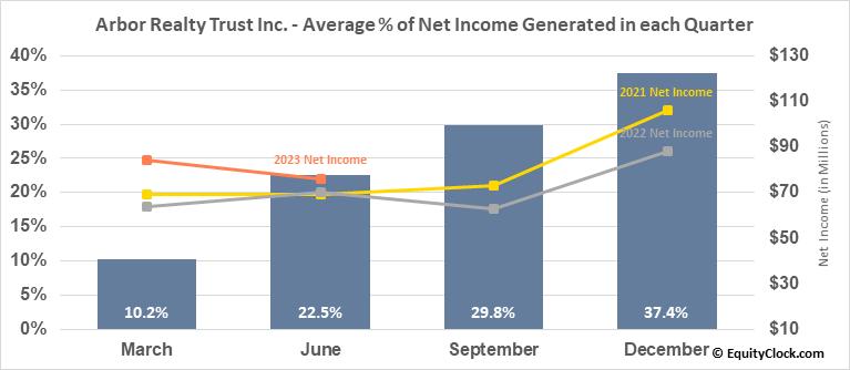 Arbor Realty Trust Inc. (NYSE:ABR) Net Income Seasonality
