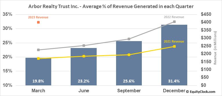 Arbor Realty Trust Inc. (NYSE:ABR) Revenue Seasonality