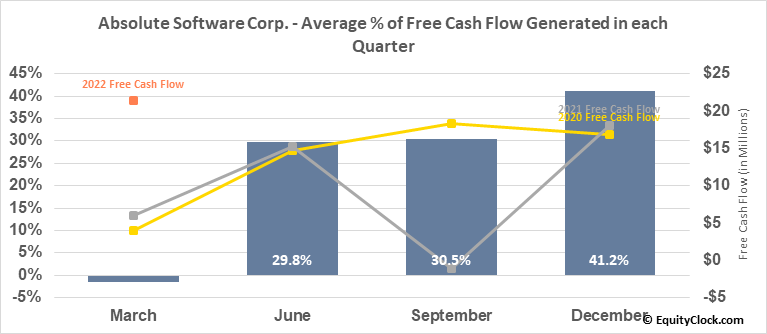 Absolute Software Corp. (TSE:ABST.TO) Free Cash Flow Seasonality