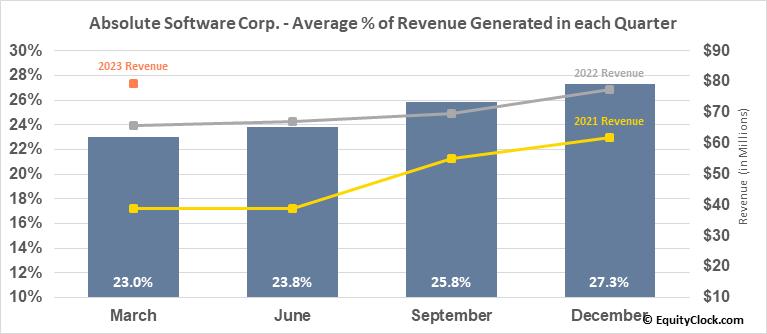 Absolute Software Corp. (TSE:ABST.TO) Revenue Seasonality