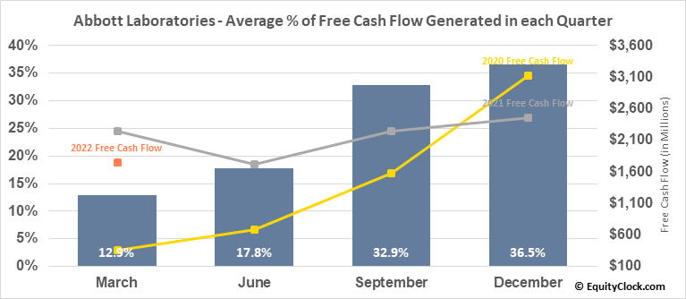 Abbott Laboratories (NYSE:ABT) Free Cash Flow Seasonality
