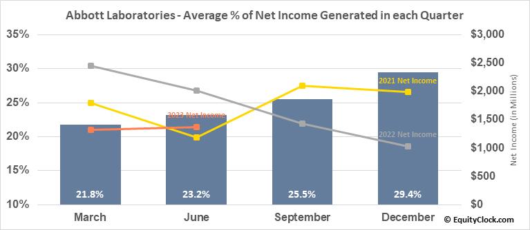 Abbott Laboratories (NYSE:ABT) Net Income Seasonality