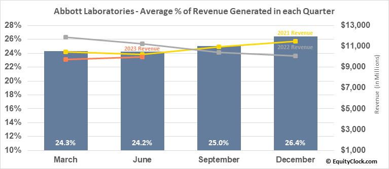 Abbott Laboratories (NYSE:ABT) Revenue Seasonality
