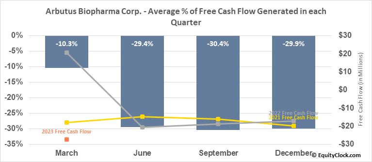 Arbutus Biopharma Corp. (NASD:ABUS) Free Cash Flow Seasonality