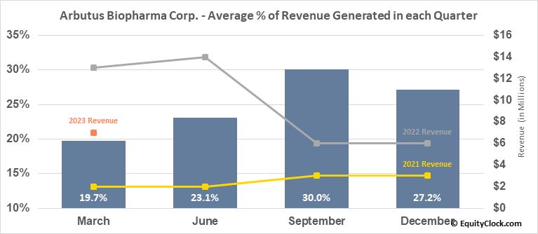 Arbutus Biopharma Corp. (NASD:ABUS) Revenue Seasonality