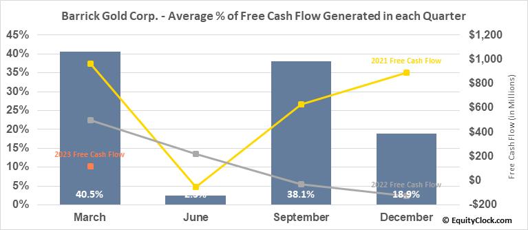 Barrick Gold Corp. (TSE:ABX.TO) Free Cash Flow Seasonality