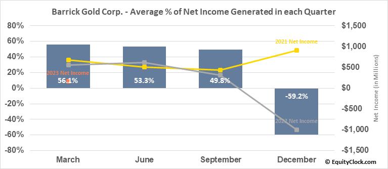 Barrick Gold Corp. (TSE:ABX.TO) Net Income Seasonality