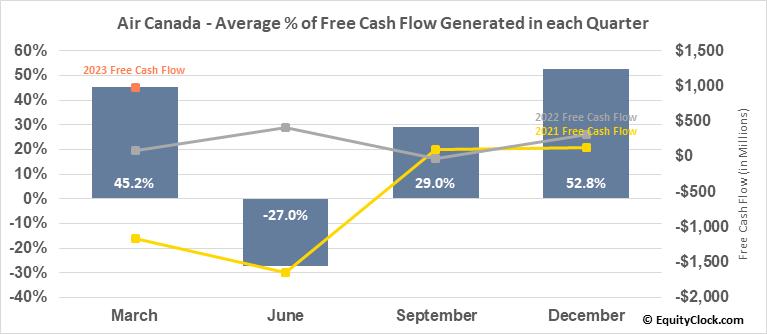 Air Canada (TSE:AC.TO) Free Cash Flow Seasonality