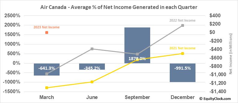 Air Canada (TSE:AC.TO) Net Income Seasonality