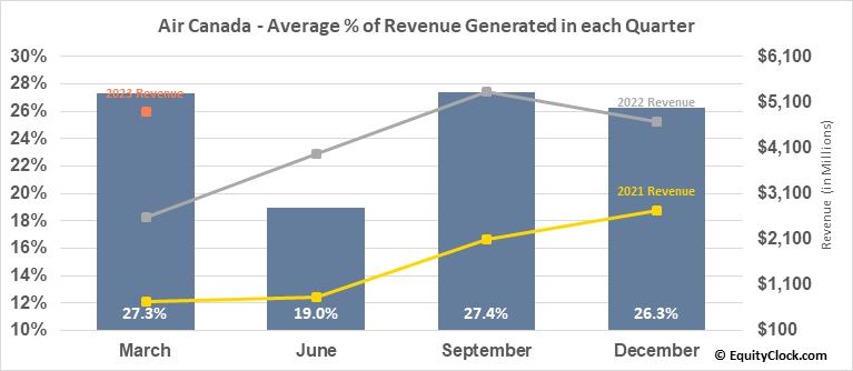 Air Canada (TSE:AC.TO) Revenue Seasonality