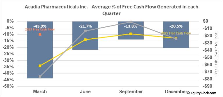 Acadia Pharmaceuticals Inc. (NASD:ACAD) Free Cash Flow Seasonality