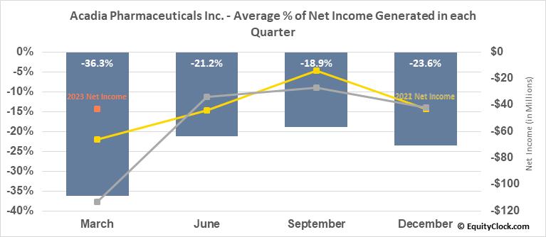 Acadia Pharmaceuticals Inc. (NASD:ACAD) Net Income Seasonality