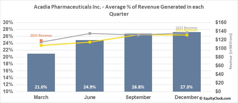 Acadia Pharmaceuticals Inc. (NASD:ACAD) Revenue Seasonality