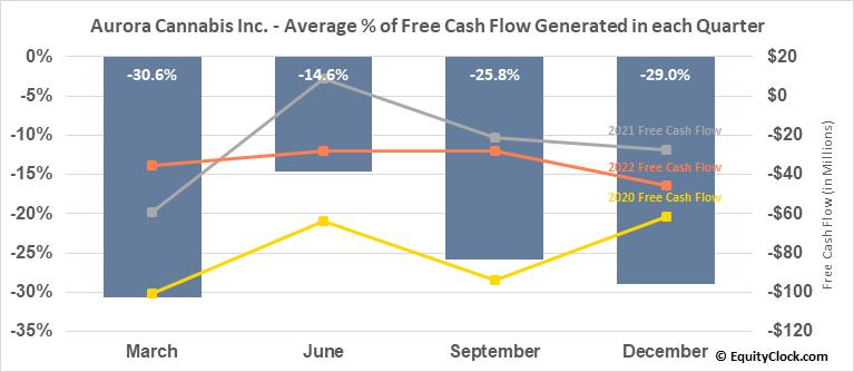 Aurora Cannabis Inc. (NYSE:ACB) Free Cash Flow Seasonality