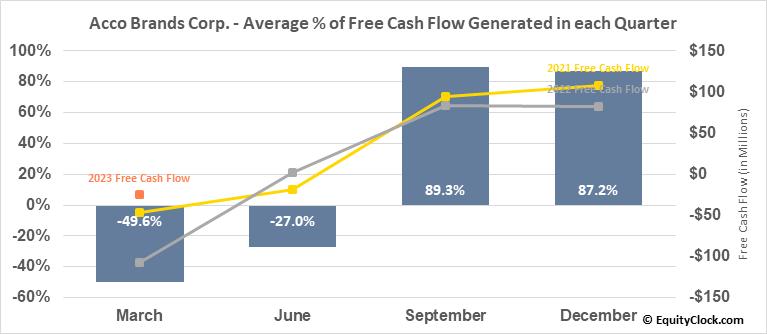 Acco Brands Corp. (NYSE:ACCO) Free Cash Flow Seasonality