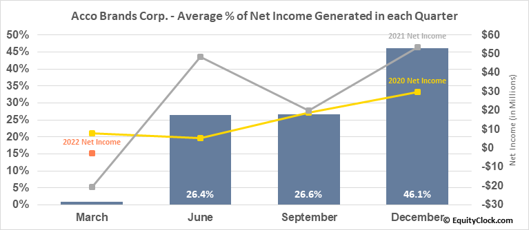 Acco Brands Corp. (NYSE:ACCO) Net Income Seasonality