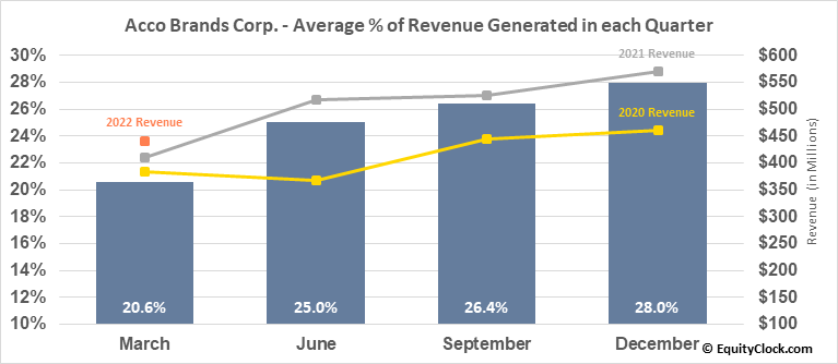 Acco Brands Corp. (NYSE:ACCO) Revenue Seasonality