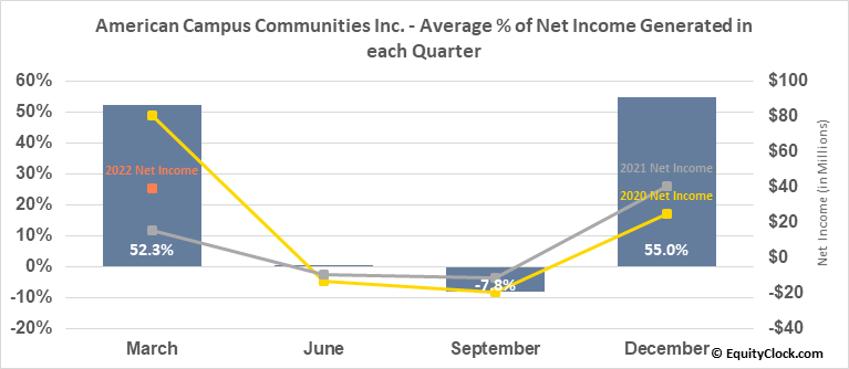 American Campus Communities Inc. (NYSE:ACC) Net Income Seasonality