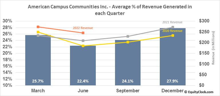 American Campus Communities Inc. (NYSE:ACC) Revenue Seasonality