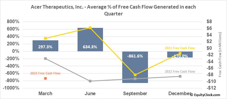 Acer Therapeutics, Inc. (NASD:ACER) Free Cash Flow Seasonality