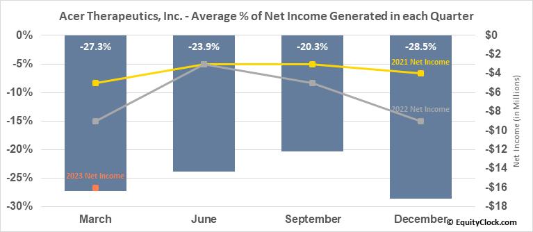 Acer Therapeutics, Inc. (NASD:ACER) Net Income Seasonality