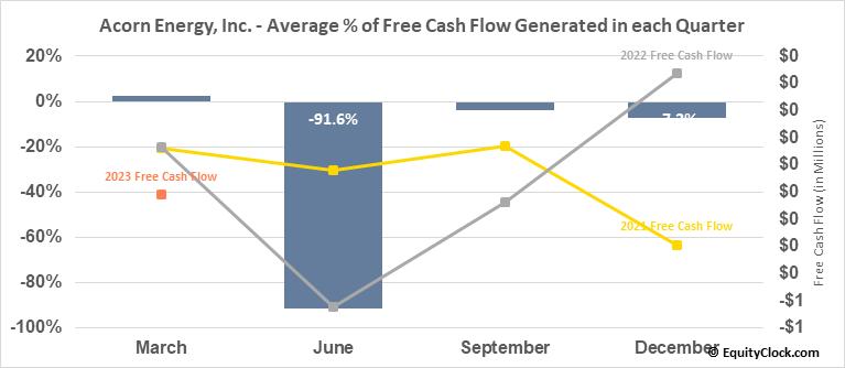Acorn Energy, Inc. (OTCMKT:ACFN) Free Cash Flow Seasonality
