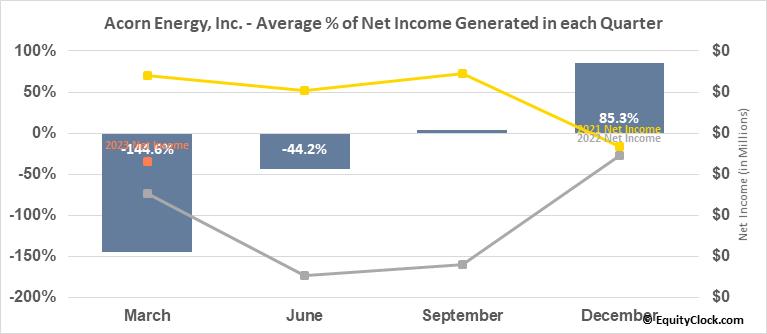 Acorn Energy, Inc. (OTCMKT:ACFN) Net Income Seasonality