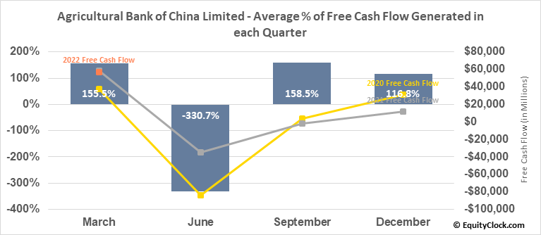 Agricultural Bank of China Limited (OTCMKT:ACGBY) Free Cash Flow Seasonality