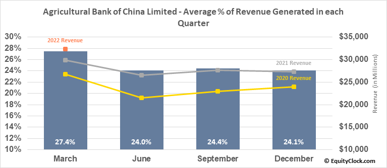 Agricultural Bank of China Limited (OTCMKT:ACGBY) Revenue Seasonality