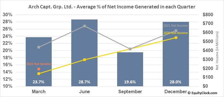 Arch Capt. Grp. Ltd. (NASD:ACGL) Net Income Seasonality
