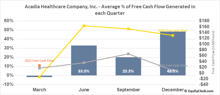 Acadia Healthcare Company, Inc. (NASD:ACHC) Free Cash Flow Seasonality