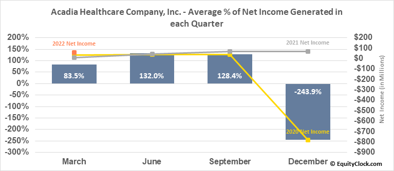 Acadia Healthcare Company, Inc. (NASD:ACHC) Net Income Seasonality