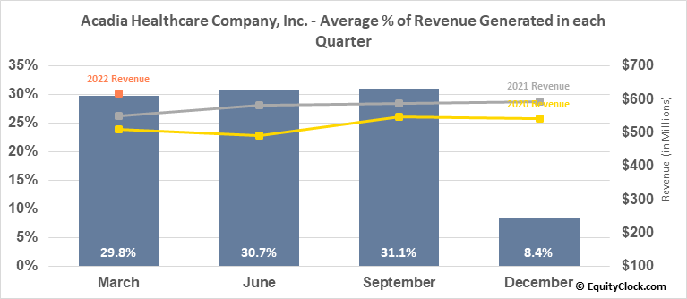 Acadia Healthcare Company, Inc. (NASD:ACHC) Revenue Seasonality