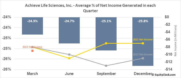 Achieve Life Sciences, Inc. (NASD:ACHV) Net Income Seasonality