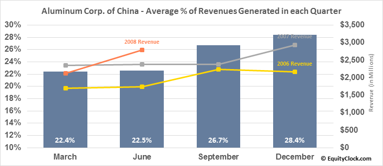 Aluminum Corp. of China (NYSE:ACH) Revenue Seasonality