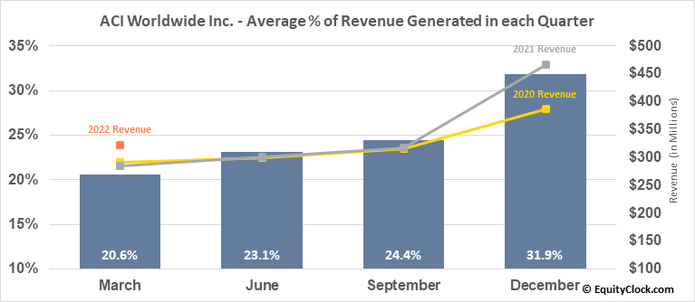 ACI Worldwide Inc. (NASD:ACIW) Revenue Seasonality
