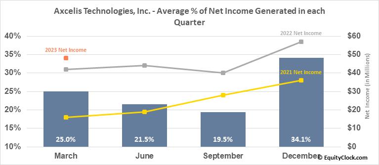 Axcelis Technologies, Inc. (NASD:ACLS) Net Income Seasonality