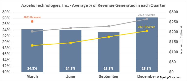 Axcelis Technologies, Inc. (NASD:ACLS) Revenue Seasonality