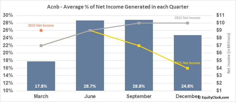 Acnb (NASD:ACNB) Net Income Seasonality