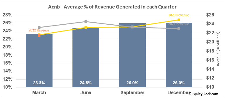 Acnb (NASD:ACNB) Revenue Seasonality